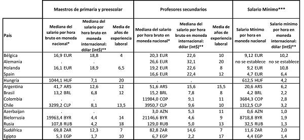 Docentes_reportesalarios
